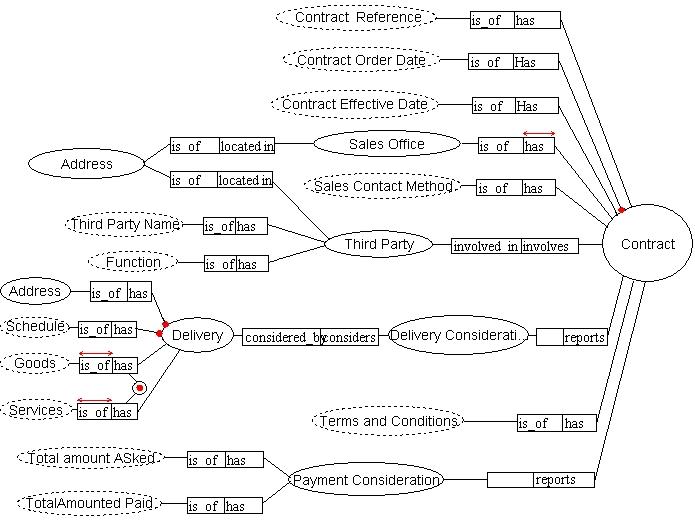 contractdiagram  orm representation